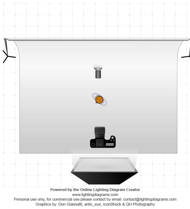 Jak wykonać portret biznesowy. Na obrazku znajduje się schemat oświetlenia wykorzystanego do wykonania zdjęcia.